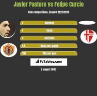 Javier Pastore vs Felipe Curcio h2h player stats