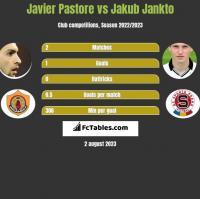 Javier Pastore vs Jakub Jankto h2h player stats