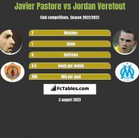 Javier Pastore vs Jordan Veretout h2h player stats
