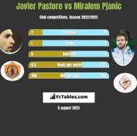 Javier Pastore vs Miralem Pjanić h2h player stats