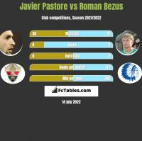 Javier Pastore vs Roman Bezus h2h player stats