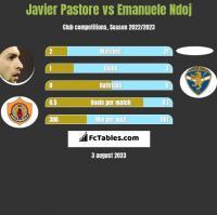 Javier Pastore vs Emanuele Ndoj h2h player stats