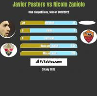 Javier Pastore vs Nicolo Zaniolo h2h player stats