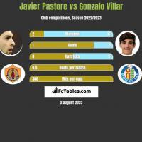 Javier Pastore vs Gonzalo Villar h2h player stats