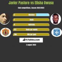 Javier Pastore vs Elisha Owusu h2h player stats