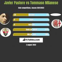 Javier Pastore vs Tommaso Milanese h2h player stats