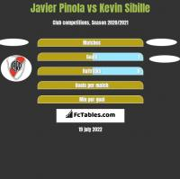 Javier Pinola vs Kevin Sibille h2h player stats