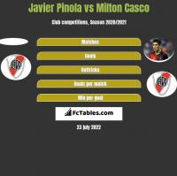 Javier Pinola vs Milton Casco h2h player stats