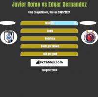 Javier Romo vs Edgar Hernandez h2h player stats