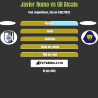 Javier Romo vs Gil Alcala h2h player stats