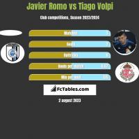 Javier Romo vs Tiago Volpi h2h player stats