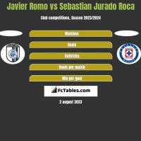 Javier Romo vs Sebastian Jurado Roca h2h player stats