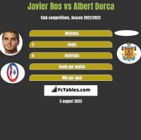 Javier Ros vs Albert Dorca h2h player stats