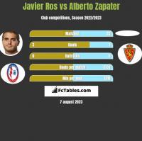 Javier Ros vs Alberto Zapater h2h player stats
