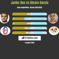 Javier Ros vs Alvaro Garcia h2h player stats