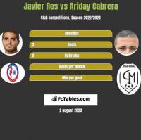 Javier Ros vs Ariday Cabrera h2h player stats