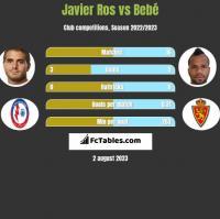 Javier Ros vs Bebé h2h player stats