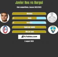 Javier Ros vs Burgui h2h player stats