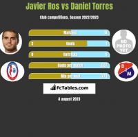 Javier Ros vs Daniel Torres h2h player stats
