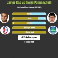 Javier Ros vs Giorgi Papunashvili h2h player stats