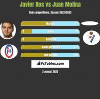 Javier Ros vs Juan Molina h2h player stats