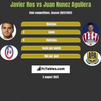 Javier Ros vs Juan Nunez Aguilera h2h player stats