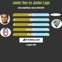 Javier Ros vs Junior Lago h2h player stats
