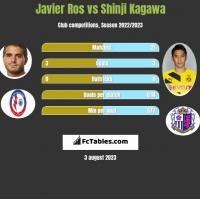 Javier Ros vs Shinji Kagawa h2h player stats