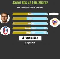 Javier Ros vs Luis Suarez h2h player stats