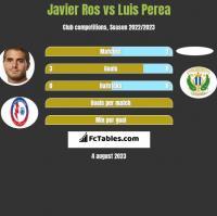 Javier Ros vs Luis Perea h2h player stats
