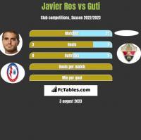Javier Ros vs Guti h2h player stats