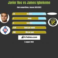 Javier Ros vs James Igbekeme h2h player stats