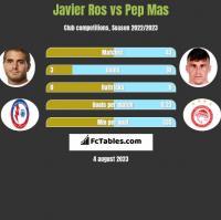 Javier Ros vs Pep Mas h2h player stats