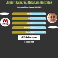 Javier Salas vs Abraham Gonzalez h2h player stats