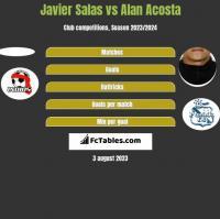 Javier Salas vs Alan Acosta h2h player stats