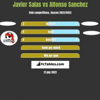 Javier Salas vs Alfonso Sanchez h2h player stats