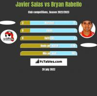 Javier Salas vs Bryan Rabello h2h player stats