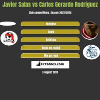 Javier Salas vs Carlos Gerardo Rodriguez h2h player stats