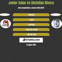 Javier Salas vs Christian Rivera h2h player stats