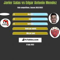 Javier Salas vs Edgar Antonio Mendez h2h player stats