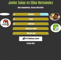 Javier Salas vs Elias Hernandez h2h player stats