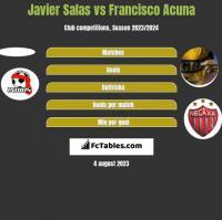 Javier Salas vs Francisco Acuna h2h player stats
