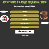 Javier Salas vs Jorge Alejandro Zarate h2h player stats