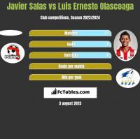 Javier Salas vs Luis Ernesto Olascoaga h2h player stats