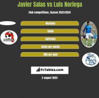 Javier Salas vs Luis Noriega h2h player stats