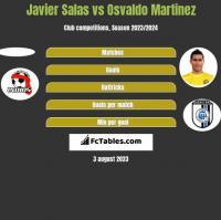 Javier Salas vs Osvaldo Martinez h2h player stats