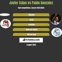 Javier Salas vs Pablo Gonzalez h2h player stats