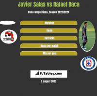 Javier Salas vs Rafael Baca h2h player stats