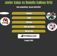 Javier Salas vs Rodolfo Salinas Ortiz h2h player stats