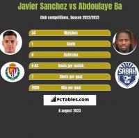 Javier Sanchez vs Abdoulaye Ba h2h player stats
